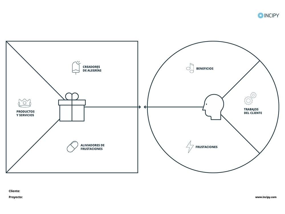 INCIPY-recursos-plantilla-lienzo-propuesta-valor