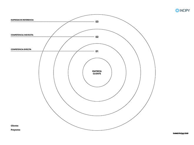 INCIPY-recursos-plantilla-mapa-competencia