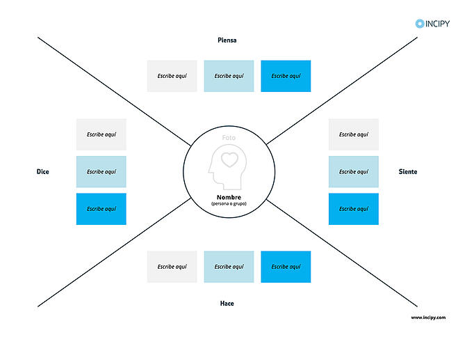 INCIPY-recursos-plantilla-mapa-empatia
